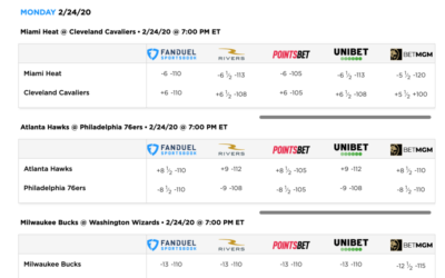 How to Shop For a Bet – Odds Comparison